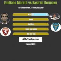 Emiliano Moretti vs Kastriot Dermaku h2h player stats