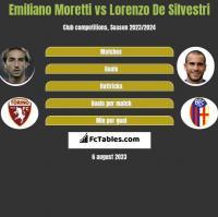 Emiliano Moretti vs Lorenzo De Silvestri h2h player stats