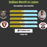 Emiliano Moretti vs Lyanco h2h player stats