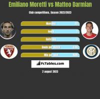 Emiliano Moretti vs Matteo Darmian h2h player stats
