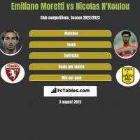 Emiliano Moretti vs Nicolas N'Koulou h2h player stats