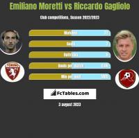 Emiliano Moretti vs Riccardo Gagliolo h2h player stats