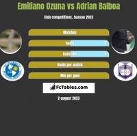Emiliano Ozuna vs Adrian Balboa h2h player stats