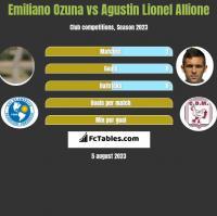 Emiliano Ozuna vs Agustin Lionel Allione h2h player stats