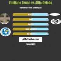 Emiliano Ozuna vs Alfio Oviedo h2h player stats