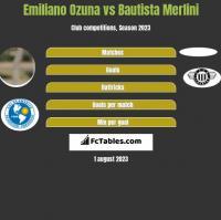 Emiliano Ozuna vs Bautista Merlini h2h player stats