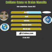 Emiliano Ozuna vs Braian Mansilla h2h player stats