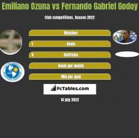 Emiliano Ozuna vs Fernando Gabriel Godoy h2h player stats