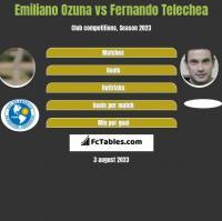 Emiliano Ozuna vs Fernando Telechea h2h player stats