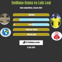 Emiliano Ozuna vs Luis Leal h2h player stats