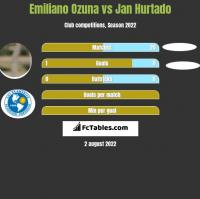 Emiliano Ozuna vs Jan Hurtado h2h player stats