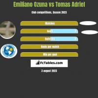 Emiliano Ozuna vs Tomas Adriel h2h player stats