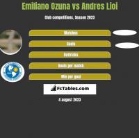 Emiliano Ozuna vs Andres Lioi h2h player stats
