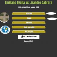 Emiliano Ozuna vs Lisandro Cabrera h2h player stats