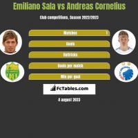 Emiliano Sala vs Andreas Cornelius h2h player stats