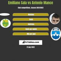 Emiliano Sala vs Antonio Mance h2h player stats