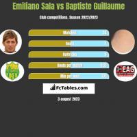Emiliano Sala vs Baptiste Guillaume h2h player stats