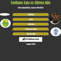Emiliano Sala vs Clinton Njie h2h player stats