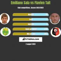 Emiliano Sala vs Flavien Tait h2h player stats