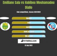 Emiliano Sala vs Habibou Mouhamadou Diallo h2h player stats