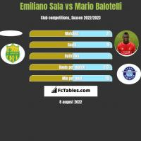 Emiliano Sala vs Mario Balotelli h2h player stats