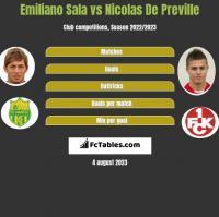 Emiliano Sala vs Nicolas De Preville h2h player stats