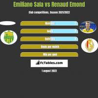 Emiliano Sala vs Renaud Emond h2h player stats