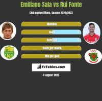 Emiliano Sala vs Rui Fonte h2h player stats