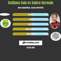 Emiliano Sala vs Valere Germain h2h player stats