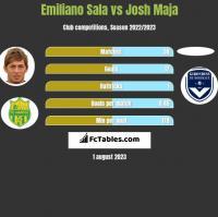 Emiliano Sala vs Josh Maja h2h player stats
