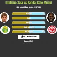 Emiliano Sala vs Randal Kolo Muani h2h player stats