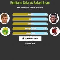 Emiliano Sala vs Rafael Leao h2h player stats