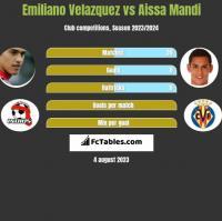 Emiliano Velazquez vs Aissa Mandi h2h player stats