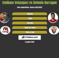 Emiliano Velazquez vs Antonio Barragan h2h player stats