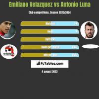 Emiliano Velazquez vs Antonio Luna h2h player stats