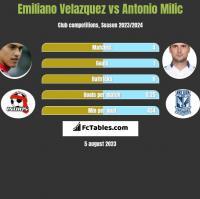 Emiliano Velazquez vs Antonio Milic h2h player stats