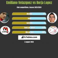 Emiliano Velazquez vs Borja Lopez h2h player stats