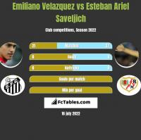 Emiliano Velazquez vs Esteban Ariel Saveljich h2h player stats