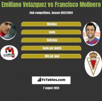 Emiliano Velazquez vs Francisco Molinero h2h player stats