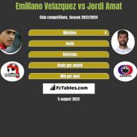 Emiliano Velazquez vs Jordi Amat h2h player stats