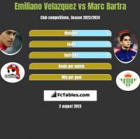 Emiliano Velazquez vs Marc Bartra h2h player stats