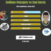 Emiliano Velazquez vs Saul Garcia h2h player stats