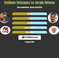 Emiliano Velazquez vs Sergio Akieme h2h player stats