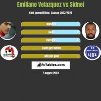 Emiliano Velazquez vs Sidnei h2h player stats