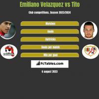 Emiliano Velazquez vs Tito h2h player stats