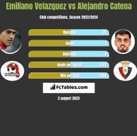 Emiliano Velazquez vs Alejandro Catena h2h player stats
