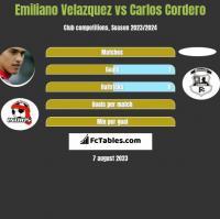 Emiliano Velazquez vs Carlos Cordero h2h player stats