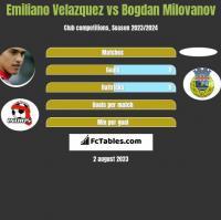 Emiliano Velazquez vs Bogdan Milovanov h2h player stats
