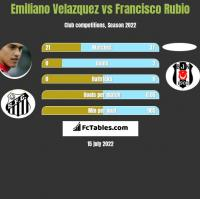 Emiliano Velazquez vs Francisco Rubio h2h player stats
