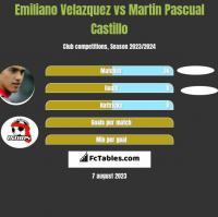 Emiliano Velazquez vs Martin Pascual Castillo h2h player stats